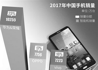 智能手机一季度出货创历史最大跌幅 品牌面临重新洗牌