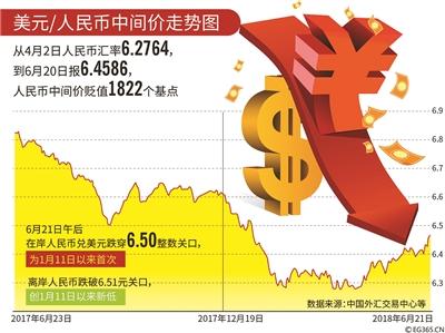 人民币兑美元跌破6.50 分析人士:企稳基础尚存