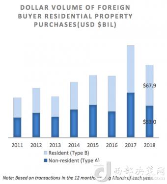 美国房市初现降温趋势 中国买家继续领跑全球