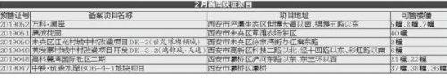 2月首周6项目获证 意向登记陆续开始