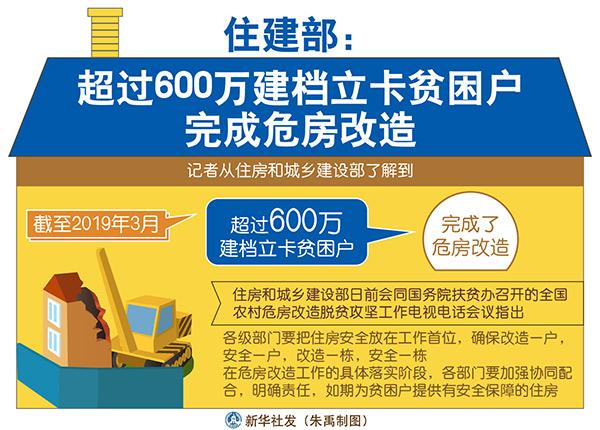 住建部:超过600万建档立卡贫困户完成危房改造