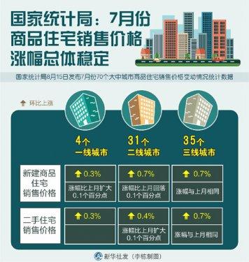 国家统计局:7月份商品住宅销售价格涨幅总体稳定