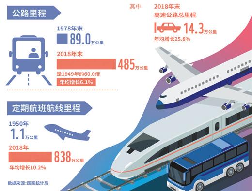 流动的中国很繁忙
