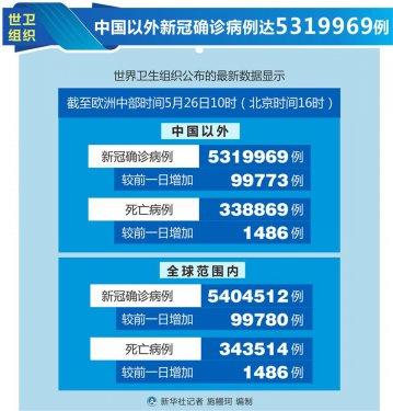 世卫组织:中国以外新冠确诊病例达5319969例
