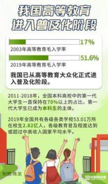 """高等教育普及化 中国更多家庭实现大学生""""零的突破"""""""