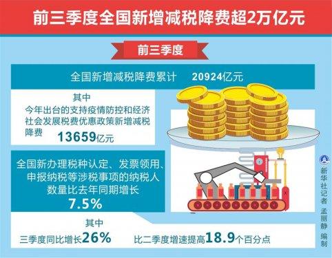 前三季度全国新增减税降费超2万亿元