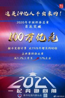 2020年中国GDP首超100万亿元